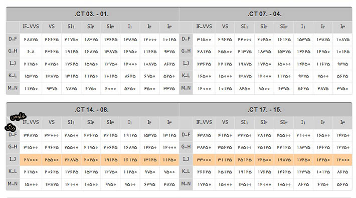 Price-table-01-min قیمت هر قیراط الماس به دلار + قیمت هر گرم الماس به تومان (بررسی دقیق)